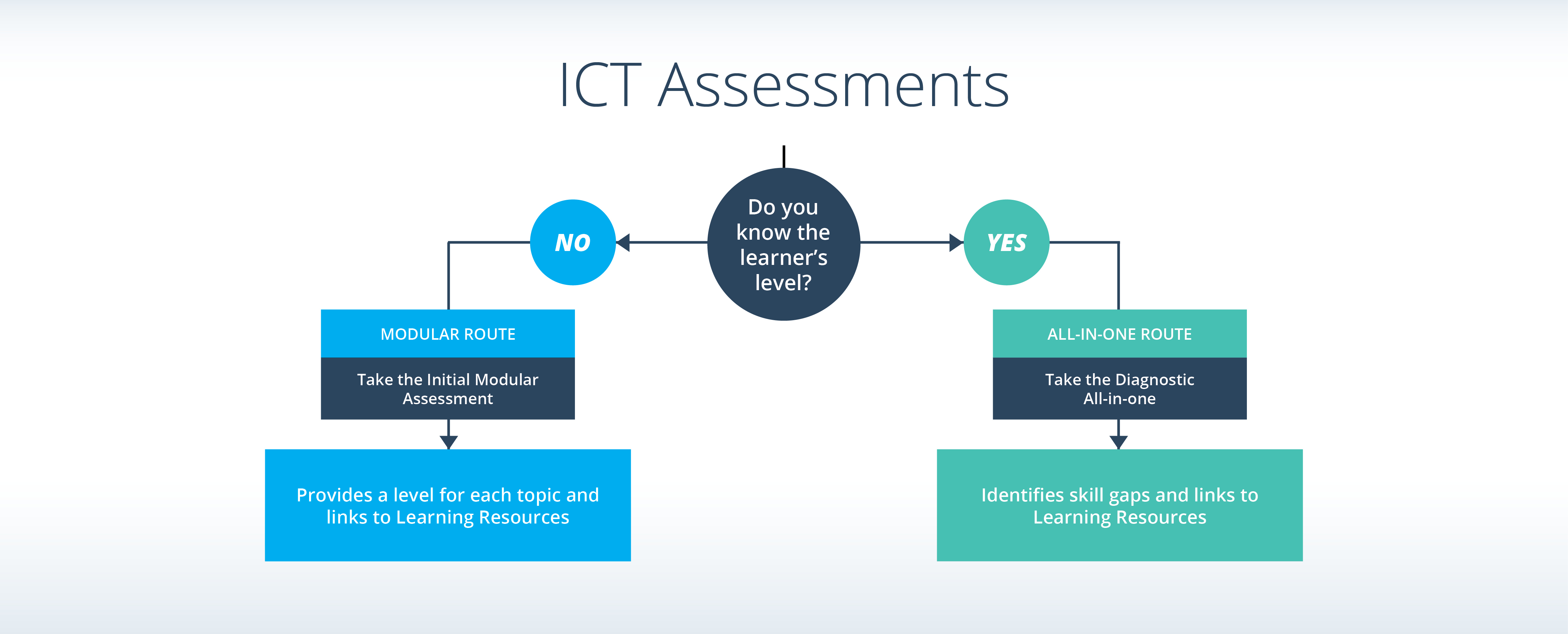 ICT Assesments
